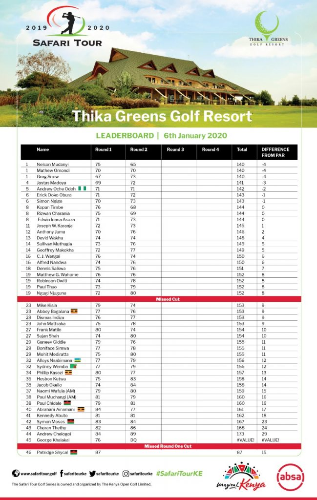 Safari Tour 2020: Thika Greens Leaderboard | 6th Jan 2020